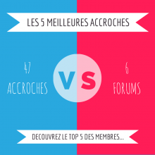 Accroches Marketing Vs. Forums Francophones